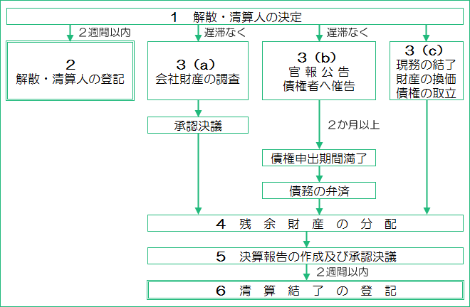 kaisan_seisan_nagare